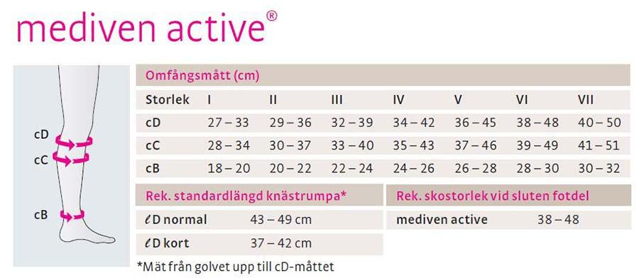 mediven active<sup class='copyrighthigh'>®</sup> kompressionsstrumpor