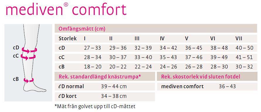 mediven comfort kompressionsstrumpor
