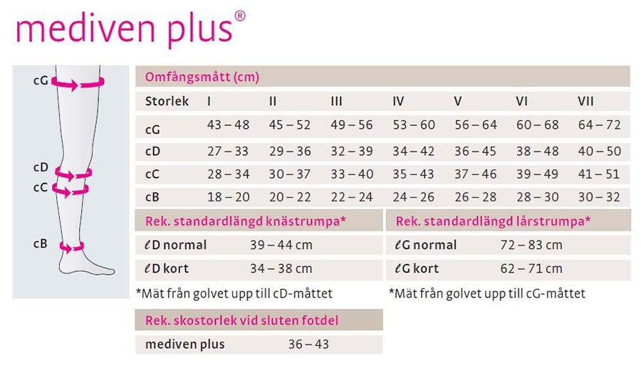 mediven plus<sup class='copyrighthigh'>®</sup> kompressionsstrumpbyxor graviditet