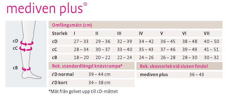 mediven plus<sup class='copyrighthigh'>®</sup> kompressionsstrumpor
